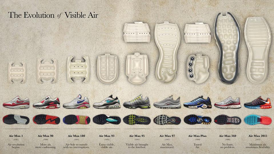 nike-visible-air-evolution-01-960x540